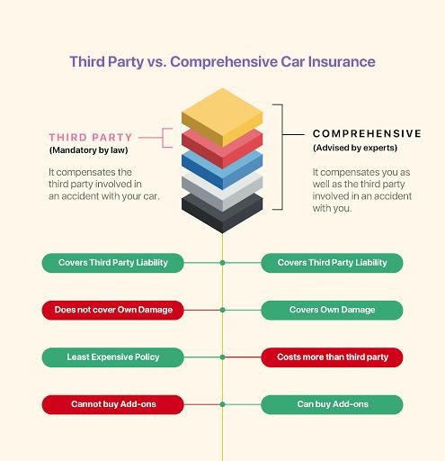 hird party vs comprehensive car insurance