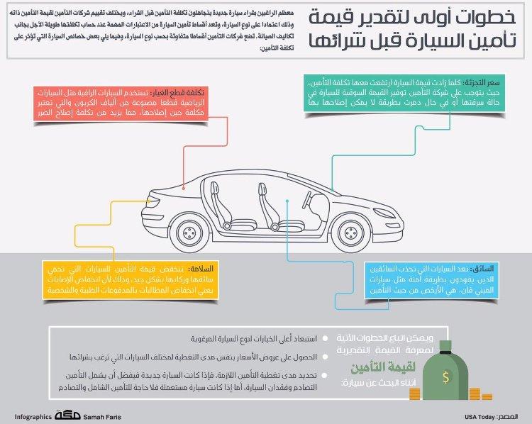 تقدير قيمة تأمين السيارة قبل شرائها